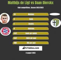 Matthijs de Ligt vs Daan Dierckx h2h player stats