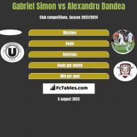 Gabriel Simon vs Alexandru Dandea h2h player stats