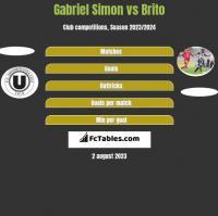 Gabriel Simon vs Brito h2h player stats