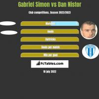 Gabriel Simon vs Dan Nistor h2h player stats
