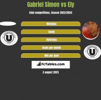 Gabriel Simon vs Ely h2h player stats