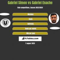 Gabriel Simon vs Gabriel Enache h2h player stats