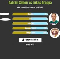 Gabriel Simon vs Lukas Droppa h2h player stats