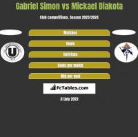 Gabriel Simon vs Mickael Diakota h2h player stats