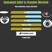 Emmanuel Adjei vs Brandon Mechele h2h player stats