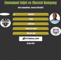 Emmanuel Adjei vs Vincent Kompany h2h player stats