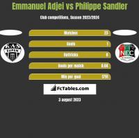 Emmanuel Adjei vs Philippe Sandler h2h player stats
