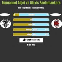 Emmanuel Adjei vs Alexis Saelemaekers h2h player stats
