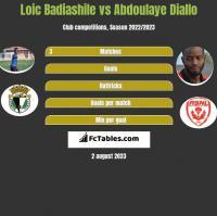 Loic Badiashile vs Abdoulaye Diallo h2h player stats