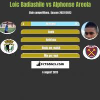 Loic Badiashile vs Alphonse Areola h2h player stats