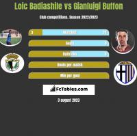 Loic Badiashile vs Gianluigi Buffon h2h player stats