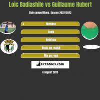 Loic Badiashile vs Guillaume Hubert h2h player stats