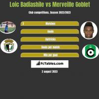 Loic Badiashile vs Merveille Goblet h2h player stats