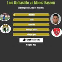 Loic Badiashile vs Mouez Hassen h2h player stats