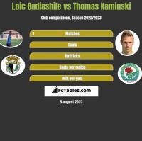 Loic Badiashile vs Thomas Kaminski h2h player stats