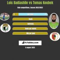 Loic Badiashile vs Tomas Koubek h2h player stats