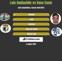 Loic Badiashile vs Vaso Vasic h2h player stats