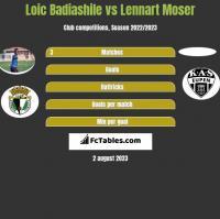 Loic Badiashile vs Lennart Moser h2h player stats