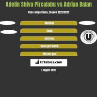 Adelin Shiva Pircalabu vs Adrian Balan h2h player stats