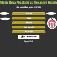 Adelin Shiva Pircalabu vs Alexandru Tudorie h2h player stats