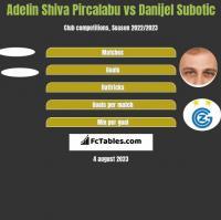 Adelin Shiva Pircalabu vs Danijel Subotic h2h player stats