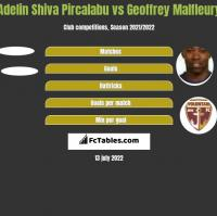 Adelin Shiva Pircalabu vs Geoffrey Malfleury h2h player stats