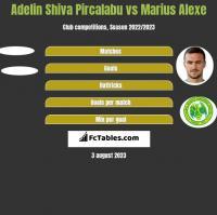 Adelin Shiva Pircalabu vs Marius Alexe h2h player stats