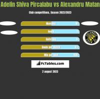 Adelin Shiva Pircalabu vs Alexandru Matan h2h player stats