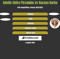 Adelin Shiva Pircalabu vs Haruna Garba h2h player stats