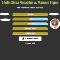 Adelin Shiva Pircalabu vs Marcelo Lopes h2h player stats