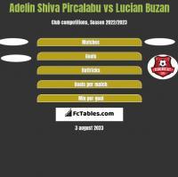 Adelin Shiva Pircalabu vs Lucian Buzan h2h player stats