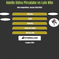 Adelin Shiva Pircalabu vs Luis Nitu h2h player stats