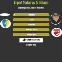 Arpad Todai vs Cristiano h2h player stats