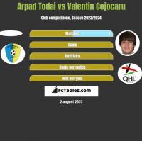 Arpad Todai vs Valentin Cojocaru h2h player stats