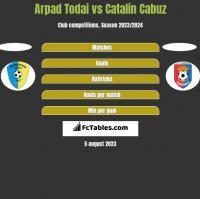Arpad Todai vs Catalin Cabuz h2h player stats