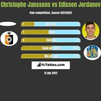 Christophe Janssens vs Edisson Jordanov h2h player stats