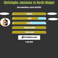 Christophe Janssens vs Kevin Malget h2h player stats