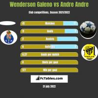 Wenderson Galeno vs Andre Andre h2h player stats