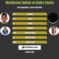 Wenderson Galeno vs Andre Castro h2h player stats