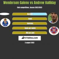 Wenderson Galeno vs Andrew Halliday h2h player stats