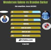Wenderson Galeno vs Brandon Barker h2h player stats