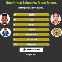 Wenderson Galeno vs Bruno Gomes h2h player stats