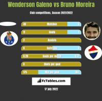 Wenderson Galeno vs Bruno Moreira h2h player stats