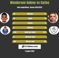 Wenderson Galeno vs Carlos h2h player stats