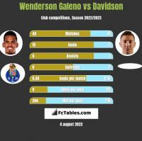Wenderson Galeno vs Davidson h2h player stats