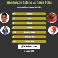 Wenderson Galeno vs Denis Poha h2h player stats