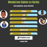 Wenderson Galeno vs Derley h2h player stats