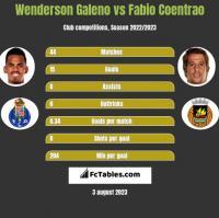 Wenderson Galeno vs Fabio Coentrao h2h player stats