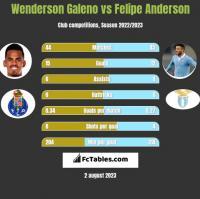 Wenderson Galeno vs Felipe Anderson h2h player stats