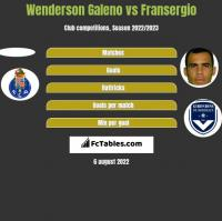 Wenderson Galeno vs Fransergio h2h player stats